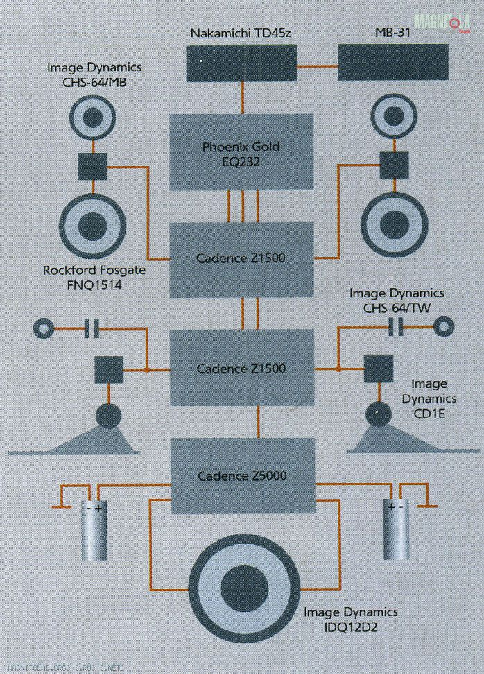 Схема подключения звуковой аппаратуры ВАЗ 2121 НИВА - Lada Cars Club - LADA.CC.